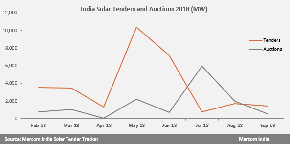 India Solar Tenders and Auctions 2018 (MW)