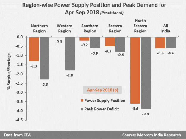 Region-wise Power Supply Position and Peak Demand for Apr-Sep 2018