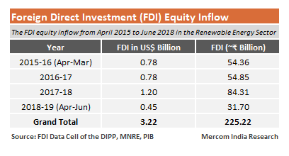 Indian Renewable Energy Sector Received $3.2 Billion in FDI During 2015-2018: DIPP
