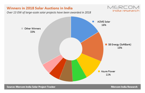 Solar Auctions in 2018: Who Had the Biggest Share of the Pie?