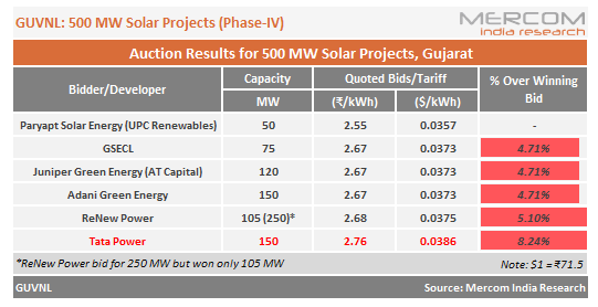 UPC Solar Quotes Lowest Tariff of ₹2.55/kWh in Gujarat's 500 MW Solar Auction