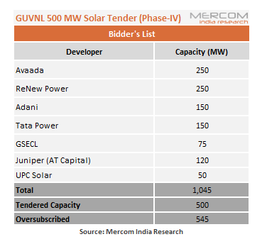 Gujarat's 500 MW Solar Tender Oversubscribed by 545 MW