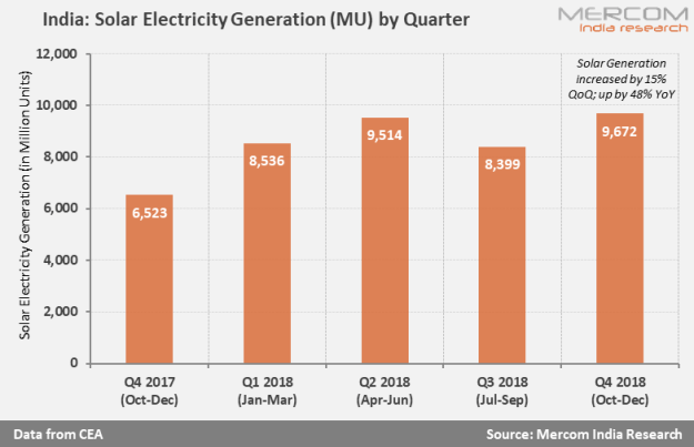 Solar Power Generation in India Recorded Highest Production in Q4 2018