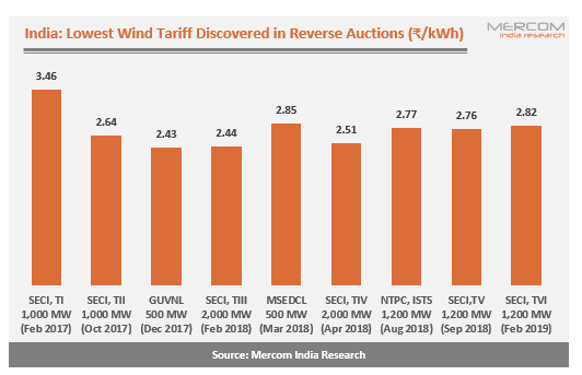 SECI's 1.2 GW Wind Auction Sees Lowest Tariff of ₹2.82/kWh