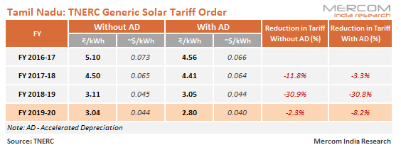 Generic Tariff for Solar Projects in Tamil Nadu Will Now be ₹3.04/kWh