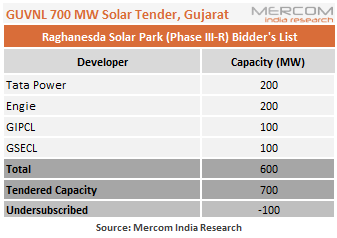 After Two Scrapped Auctions, Gujarat's 700 MW Solar Tender Undersubscribed by 100 MW