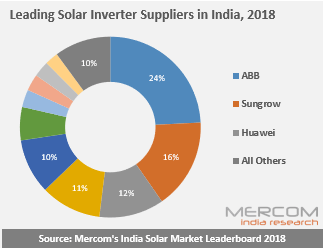 Leading Solar Inverter Suppliers in India, 2018