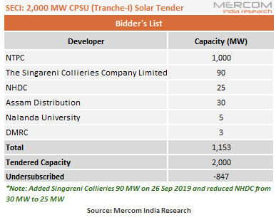 SECI's CPSU Tender for 2 GW of Solar Projects Left Undersubscribed by 847 MW