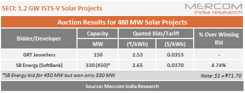 SECI - 1.2 GW ISTS-V Solar Projects