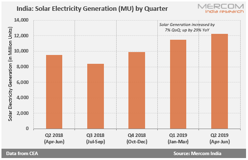 Solar Electricity Generation (MU) by Quarter