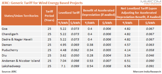 JERC - Generic Tariff for Wind Energy Based Projects
