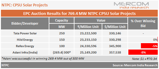 NTPC - CPSU Solar Projects