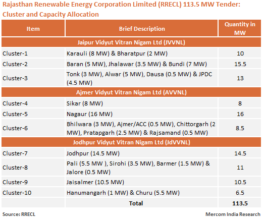 Rajasthan Renewable Energy Corporation Limited (RRECL) 113.5 MW Tender - Cluster and Capacity Allocation