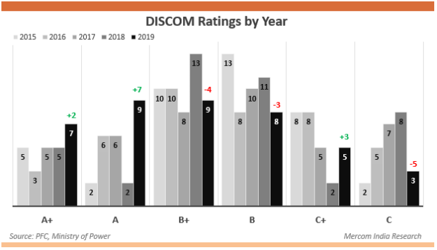 DISCOM Ratings by Year