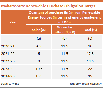Maharashtra - Renewable Purchase Obligation Target