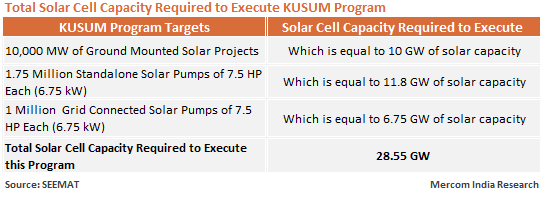 Total Solar Cell Capacity Required to Execute KUSUM Program