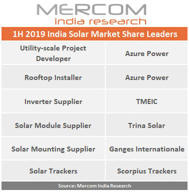 1H 2019 India Solar Market Share Leaders