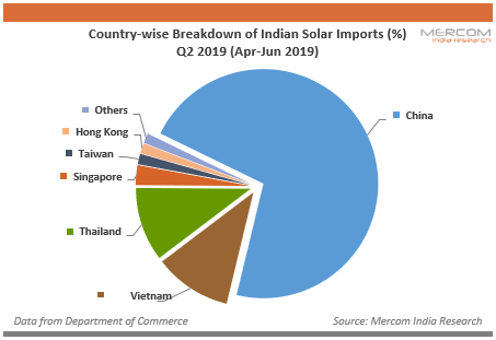 Country-wise Breakdown of Indian Solar Imports (%) Q2 2019 (Apr-Jun 2019)