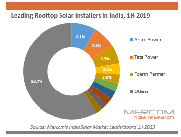 Leading Rooftop Solar Installers in India, 1H 2019