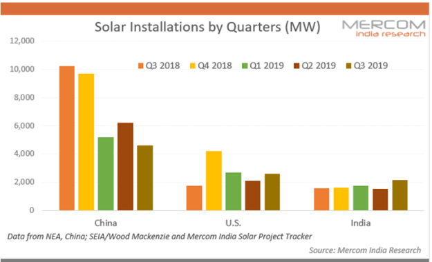 Solar Installations by Quarter