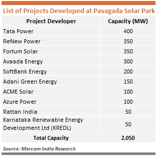 List of Projects Developed at Pavagada Solar Park