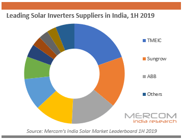 Leading Solar Inverters Suppliers in India, 1H 2019
