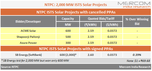NTPC - 2,000 MW ISTS Solar Projects