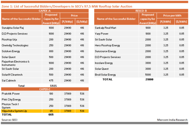 Zone 1 - List of Successful Bidders Developers In SECI's 97.5 MW Rooftop Solar Auction