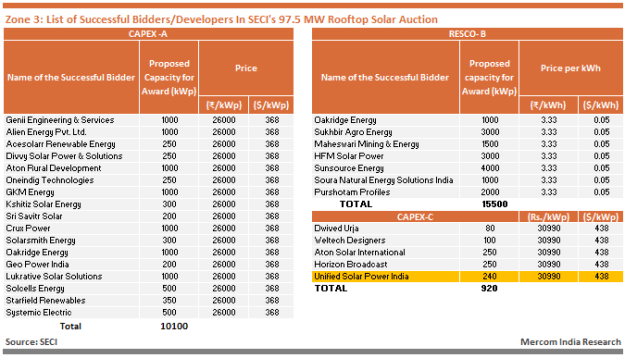 Zone 3 - List of Successful Bidders_Developers In SECI's 97.5 MW Rooftop Solar Auction