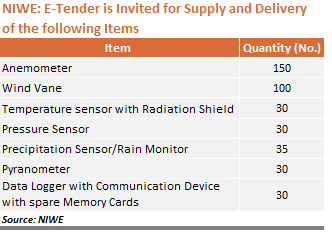 NIWE - E-Tender is Invited for Supply and Delivery of the following Items