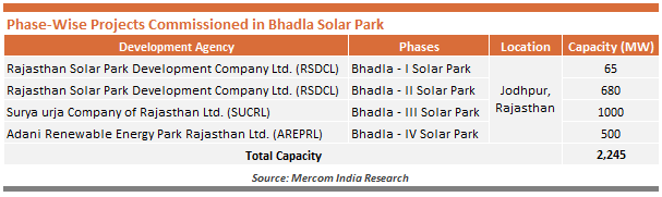 Phase-Wise Projects Commissioned in Bhadla Solar Park