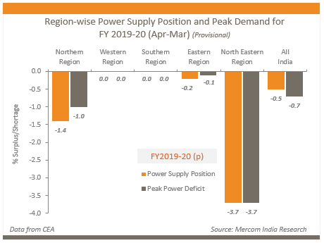 Region-wise Power Supply Position and Peak Demand for FY 2019-20 (Apr-Mar) (Provisional)