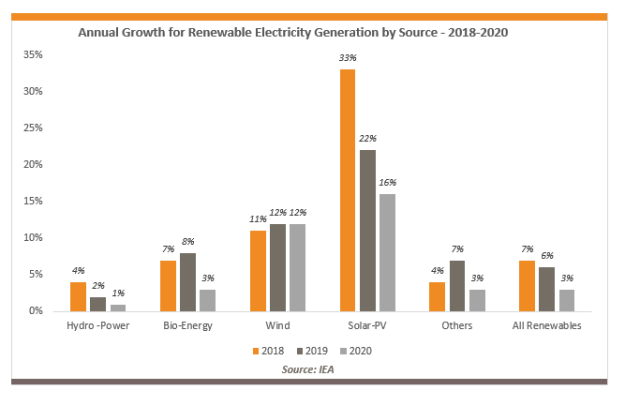 Annual Growth for Renewable Electricity Generation by Source - 2018-2020