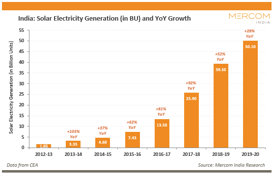 India - Solar Electricity Generation (in BU) and YoY Growth