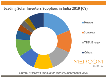 Leading Solar Inverters Suppliers in India 2019 (CY)