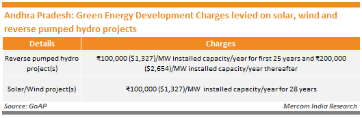 Andhra Pradesh_Green Energy Development Charges levied on solar, wind and reverse pumped hydro projects