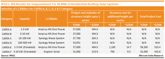 IPGCL_Bid Results for Empanelment For 30 MW of Residential Rooftop Solar Systems