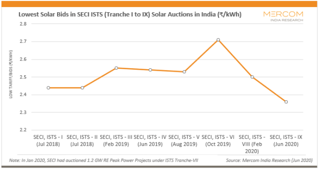 Lowest Solar Bids in SECI ISTS (Tranche I to IX) Solar Auctions in India