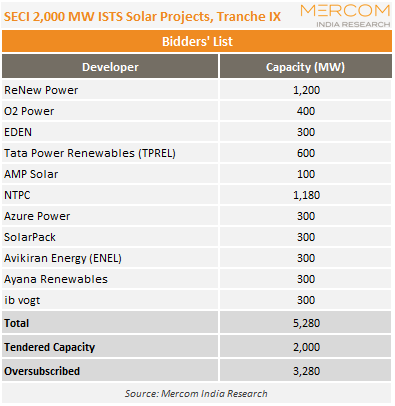 SECI 2,000 MW ISTS Solar Projects, Tranche IX