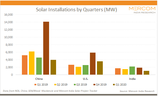 Solar Installations by Quarters