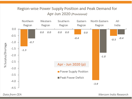 Region-wise Power Supply Position and Peak Demand