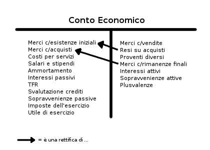 Classificazione dei conti finanziari ed economici