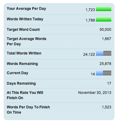 Here's my NaNoWriMo chart for 11/14. I wrote 1,788 words today, which is pretty cool. I managed to catch up with my word count in the last couple of days, and now I'm right on target.
