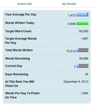 Here's my NaNoWriMo chart from 11/7/13. It says I'll finish on December 4, but I'll get 'er done by November 30th!