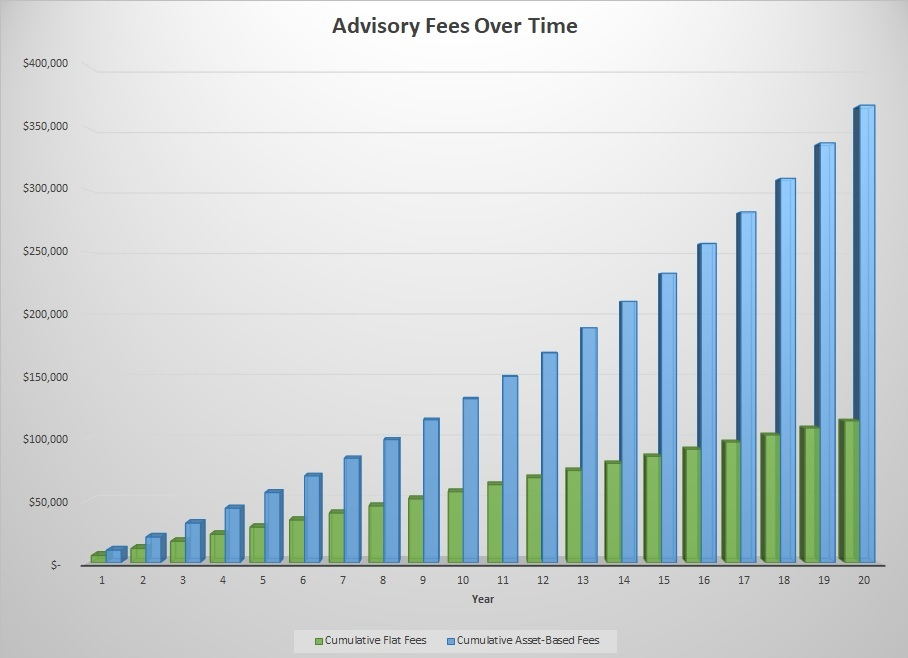 Flat fees compared to AUM fees