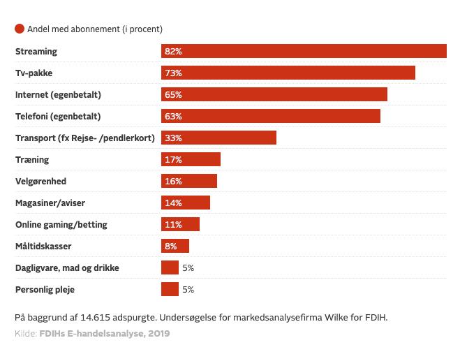 Så mange procent af de adspurgte (14.615 personer) har abonnementer på forskellige tjenester (Kilde: FDIH)