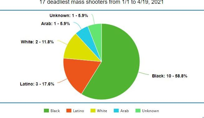 Media narratives on recent mass shootings does not match reality