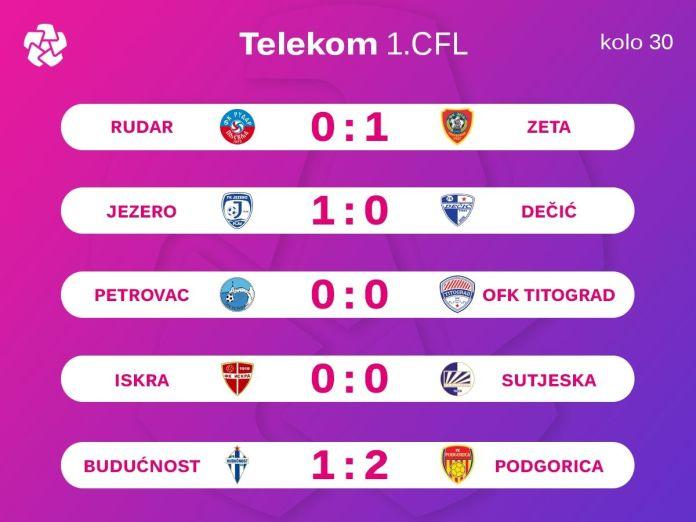 Rezultati Telekom 1.CFL