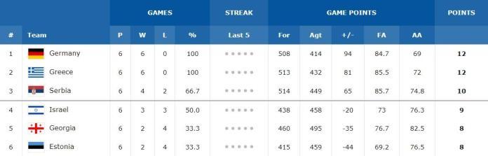 """Borba za Mundobasket: Srpska """"NBA petorka"""" ili novi izostanci – 4/5?"""