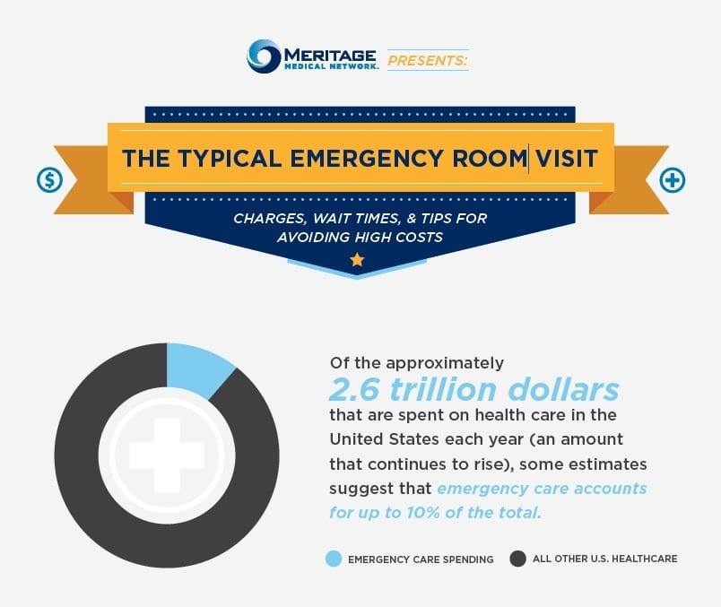 Meritage Medical Network Presents The Typical Emergency